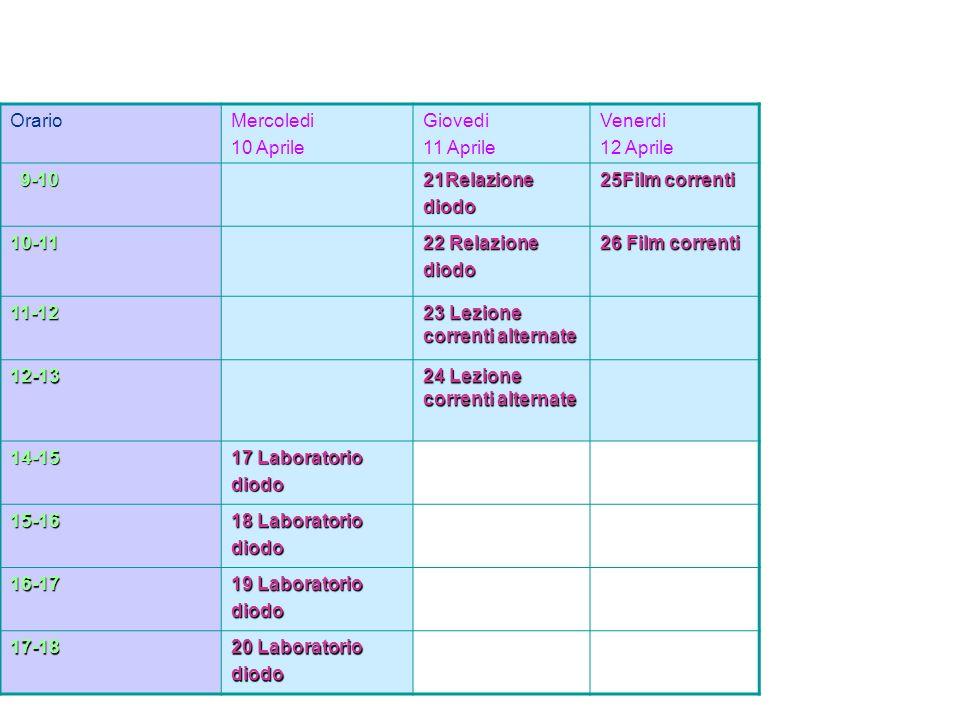 OrarioMercoledi 10 Aprile Giovedi 11 Aprile Venerdi 12 Aprile 9-10 9-1021Relazionediodo 25Film correnti 10-11 22 Relazione diodo 26 Film correnti 11-12 23 Lezione correnti alternate 12-13 24 Lezione correnti alternate 14-15 17 Laboratorio diodo 15-16 18 Laboratorio diodo 16-17 19 Laboratorio diodo 17-18 20 Laboratorio diodo