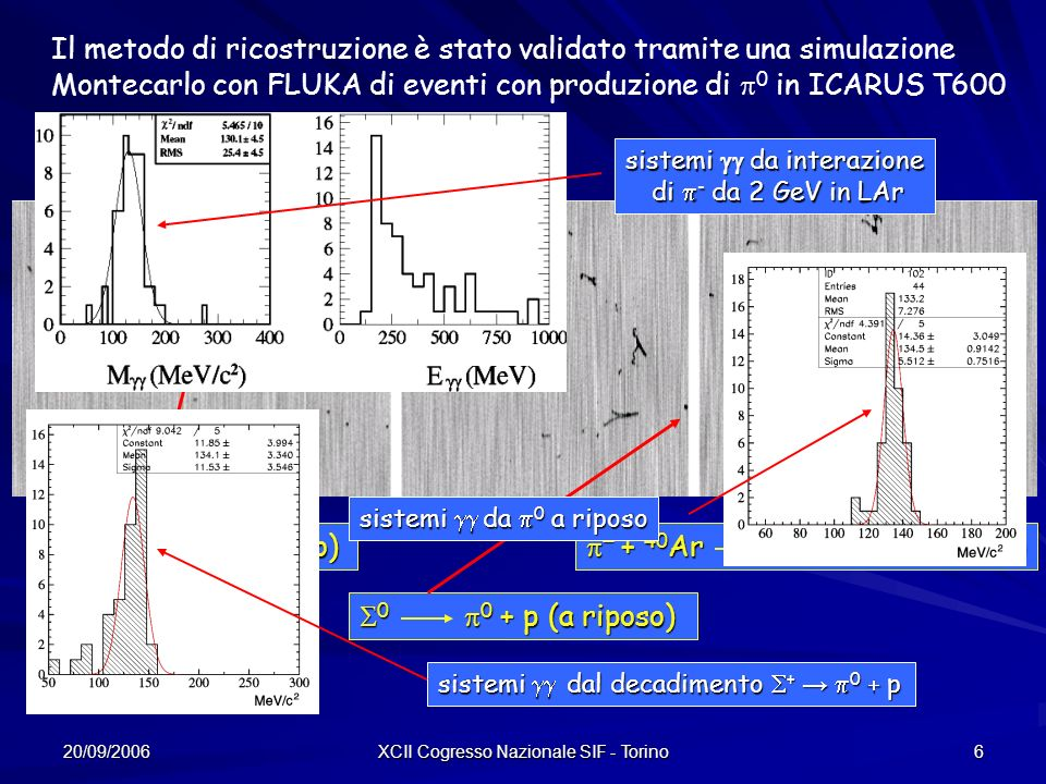 20/09/2006 XCII Cogresso Nazionale SIF - Torino 6 Il metodo di ricostruzione è stato validato tramite una simulazione Montecarlo con FLUKA di eventi con produzione di 0 in ICARUS T600 0 (a riposo) 0 (a riposo) + 40 Ar n + 0 + X (2 GeV) + 40 Ar n + 0 + X (2 GeV) 0 0 + p (a riposo) 0 0 + p (a riposo) sistemi da interazione di - da 2 GeV in LAr di - da 2 GeV in LAr sistemi da 0 a riposo sistemi dal decadimento + 0 p