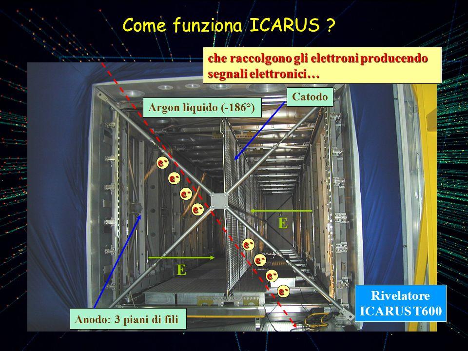 Come funziona ICARUS ? Argon liquido (-186°) Catodo Anodo: 3 piani di fili E E Rivelatore ICARUS T600 Come funziona ICARUS ? Una particella che attrav