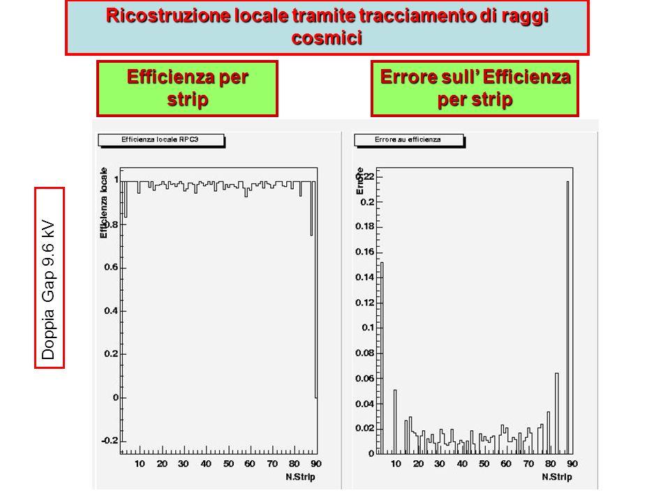 Efficienza per strip Errore sull Efficienza per strip Ricostruzione locale tramite tracciamento di raggi cosmici Doppia Gap 9.6 kV