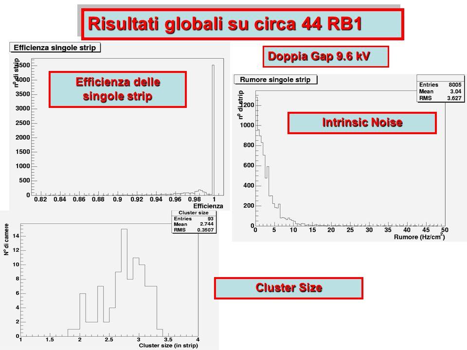 Risultati globali su circa 44 RB1 Efficienza delle singole strip Intrinsic Noise Doppia Gap 9.6 kV Cluster Size