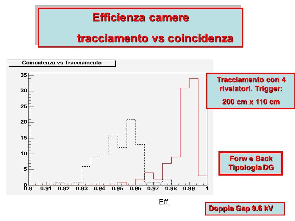 Efficienza camere tracciamento vs coincidenza Efficienza camere tracciamento vs coincidenza Eff.