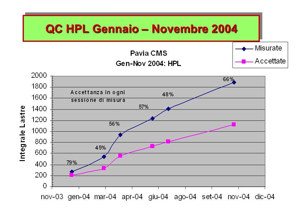 QC HPL Gennaio – Novembre 2004