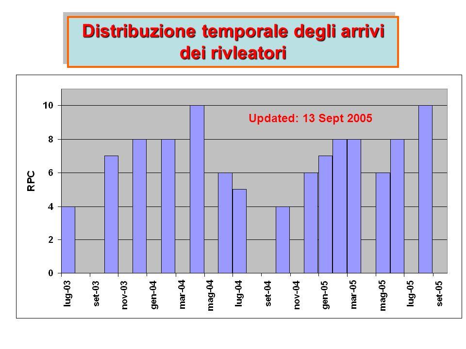 Distribuzione temporale degli arrivi dei rivleatori Updated: 13 Sept 2005
