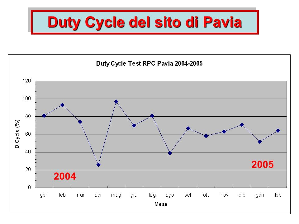 2004 2005 Duty Cycle del sito di Pavia