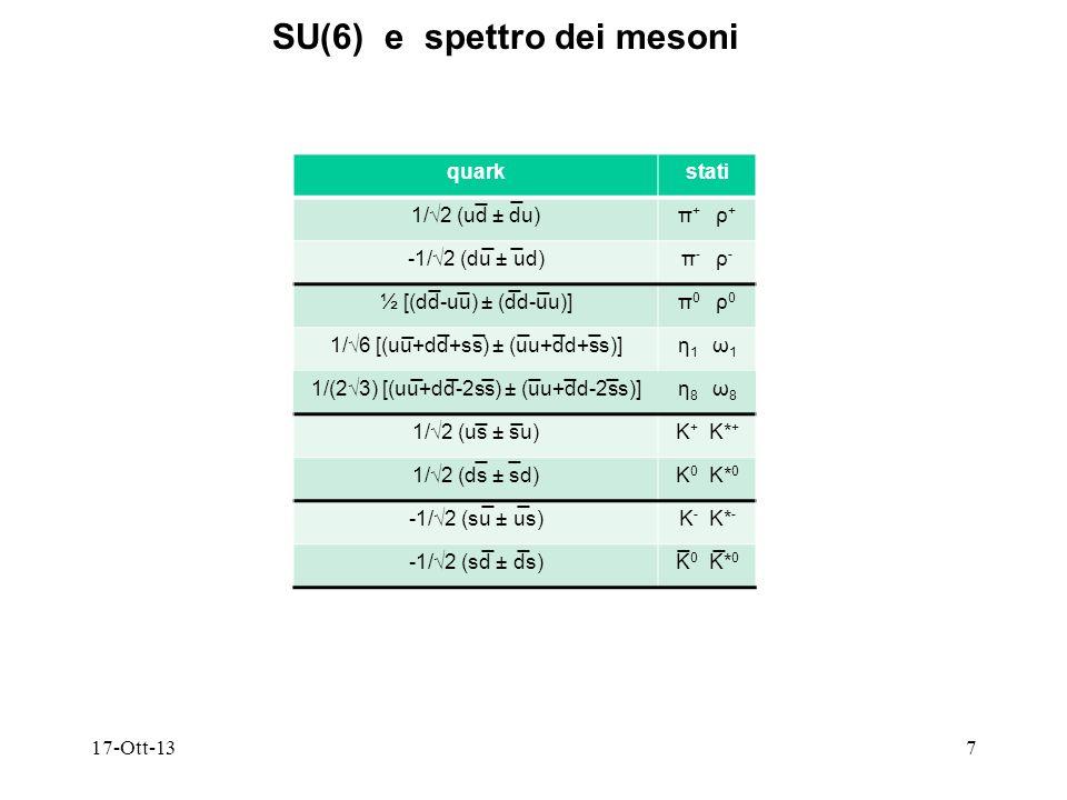17-Ott-138 SU(6) e spettro dei barioni SU(6) = SU(3) SU(2) |χ 1 > |χ 2 > |χ 3 >|φ 1 > |φ 2 > |φ 3 > simmetriastati S|χ> S |φ> S = (10,4) Δ 1/2 (χ MS φ MS +χ MA φ MA ) = (8,2) N M S M A χ S φ MS = (10,2)χ S φ MA = (10,2) χ MS φ S = (8,4)χ MA φ S = (8,4) 1/2 (-χ MS φ MS +χ MA φ MA ) = (8,2)1/2 (χ MS φ MA +χ MA φ MS ) = (8,2) χ A φ MA = (1,2) (1405) χ A φ MS = (1,2) Aχ A φ S = (1,4) 1/2 (χ MS φ MA -χ MA φ MS ) = (8,2) perché 56 ha energia più bassa e P=+ e gli altri stati si alternano con P=-,+,-,..?