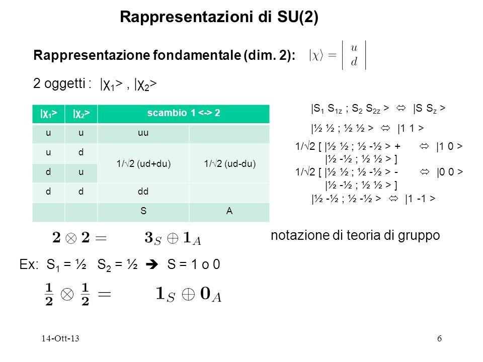 14-Ott-136 Rappresentazioni di SU(2) Rappresentazione fondamentale (dim. 2): 2 oggetti : |χ 1 >, |χ 2 > |χ 1 >|χ 2 >scambio 1 2 uuuu ud 1/2 (ud+du)1/2