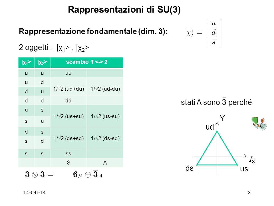 14-Ott-138 Rappresentazioni di SU(3) Rappresentazione fondamentale (dim. 3): 2 oggetti : |χ 1 >, |χ 2 > |χ 1 >|χ 2 >scambio 1 2 uuuu ud 1/2 (ud+du)1/2