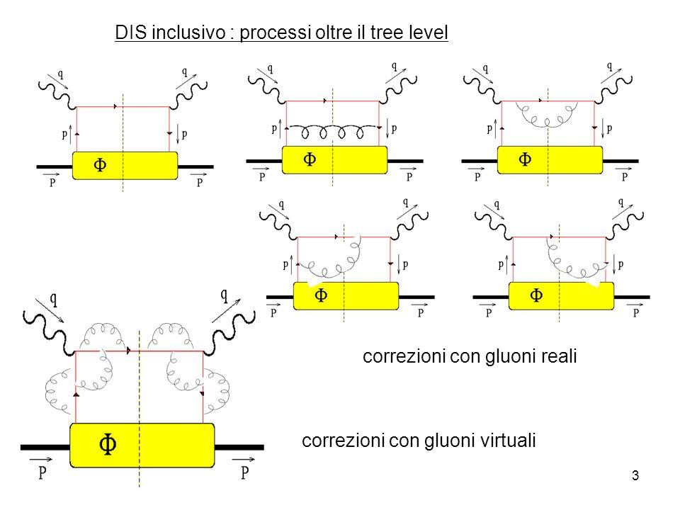 05-Dic-134 Calcolo di C gluoni reali vertice di Altarelli-Parisi quark con momento y può irraggiare un gluone e riscalare il suo momento a x divergenze collineari per z 1 da riassorbire in, perché connesse allevoluzione del singolo q, indipendenti dallinterazione determina levoluzione in Q 2 di, determina cioè il suo contenuto partonico divergenze soft per x B 1 (s 0) non riassorbibili in, perché riguardano gluone nello stato finale non riassorbibili in C perché C è I.R.-safe e si romperebbe fattorizzazione gluoni virtuali quark on-shell nel taglio ((p+q) 2 ) x B /Q 2 (x B -1) in approssimazione collineare, cancellazione sistematica delle divergenze soft con gluone reale = fattorizzazione collineare calcolo dei diagrammi con regolarizzazione dimensionale d= 4- 20) scala fittizia d e compaiono poli ~ 1/