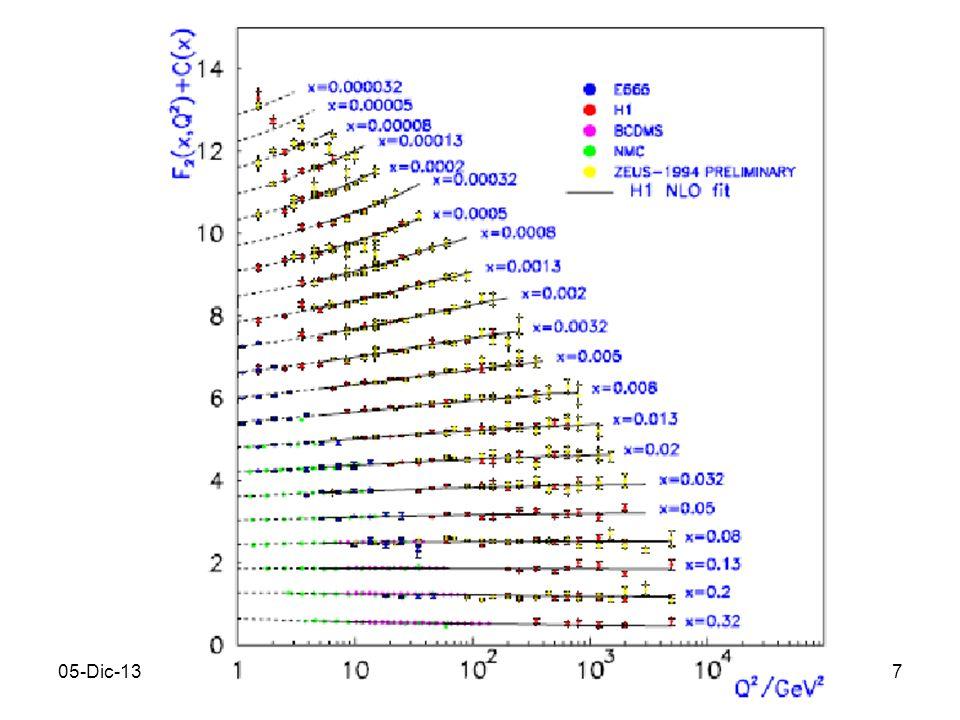 8 evoluzione & fattorizzazione: teorema fattorizzazione in DIS inclusivo convoluzione: trasformata di Mellin di ordine N risulta invarianza della fisica dalla scala di fattorizzazione F : dimensioni anomale sono trasformate di Mellin di ordine N delle splitting functions (kernel delle eq.