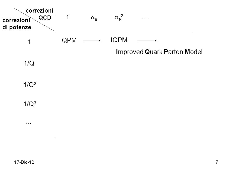 17-Dic-127 correzioni QCD correzioni di potenze 1 1/Q 1/Q 2 1/Q 3 … 1 s s 2 … QPM IQPM Improved Quark Parton Model