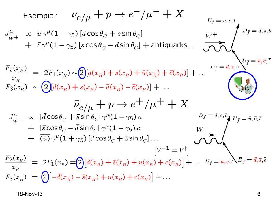 18-Nov-139 Verifiche sperimentali 1) (anti)neutrino DIS su nuclei isoscalari (Z=N n o u = n o d quarks) Dati dellesp.
