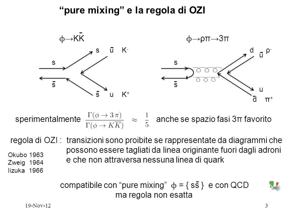 - -- 19-Nov-123 pure mixing e la regola di OZI ϕ KK ϕ ρπ3π s s s u K - s u K + - - s s d π + - u d ρ - u sperimentalmente anche se spazio fasi 3π favorito regola di OZI : transizioni sono proibite se rappresentate da diagrammi che possono essere tagliati da linea originante fuori dagli adroni e che non attraversa nessuna linea di quark Okubo 1963 Zweig 1964 Iizuka 1966 compatibile con pure mixing ϕ = { ss } e con QCD ma regola non esatta - -