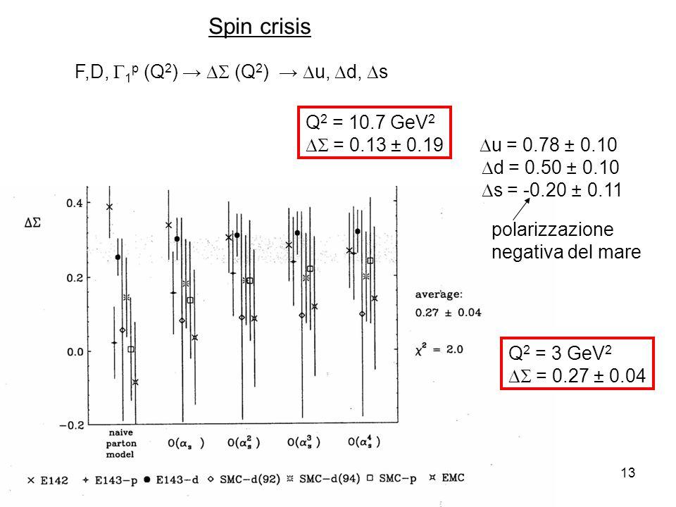 28-Nov-1313 F,D, 1 p (Q 2 ) (Q 2 ) u, d, s Q 2 = 10.7 GeV 2 = 0.13 ± 0.19 u = 0.78 ± 0.10 d = 0.50 ± 0.10 s = -0.20 ± 0.11 polarizzazione negativa del