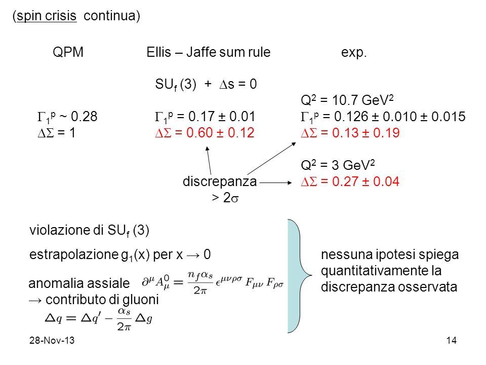 28-Nov-1314 (spin crisis continua) QPM Ellis – Jaffe sum rule exp. 1 p ~ 0.28 = 1 SU f (3) + s = 0 1 p = 0.17 ± 0.01 = 0.60 ± 0.12 Q 2 = 10.7 GeV 2 1