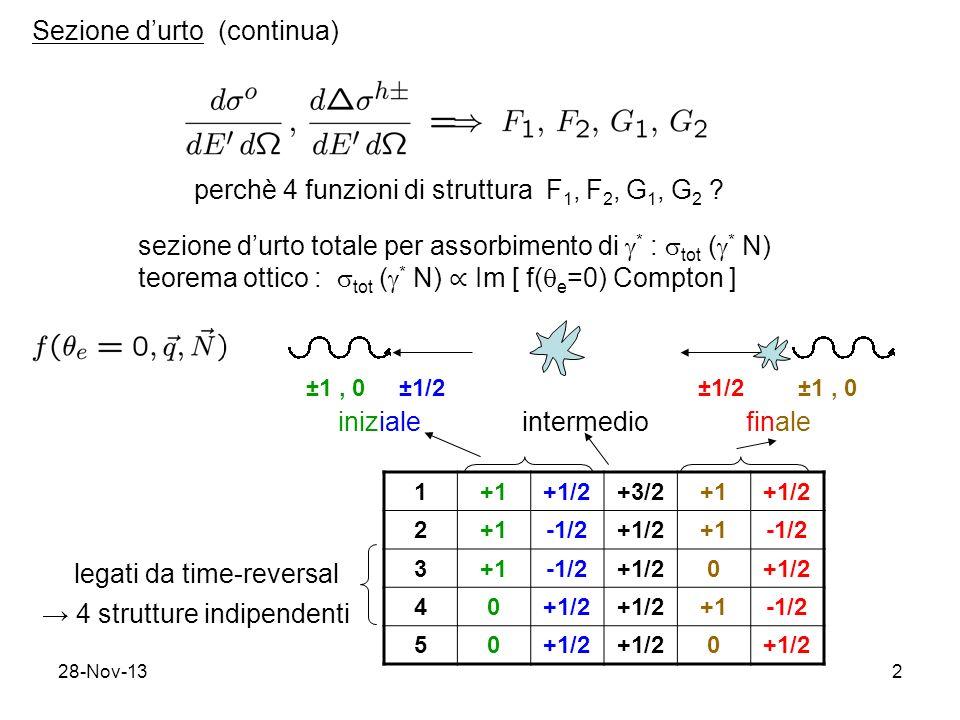 28-Nov-132 perchè 4 funzioni di struttura F 1, F 2, G 1, G 2 ? sezione durto totale per assorbimento di * : tot ( * N) teorema ottico : tot ( * N) Im