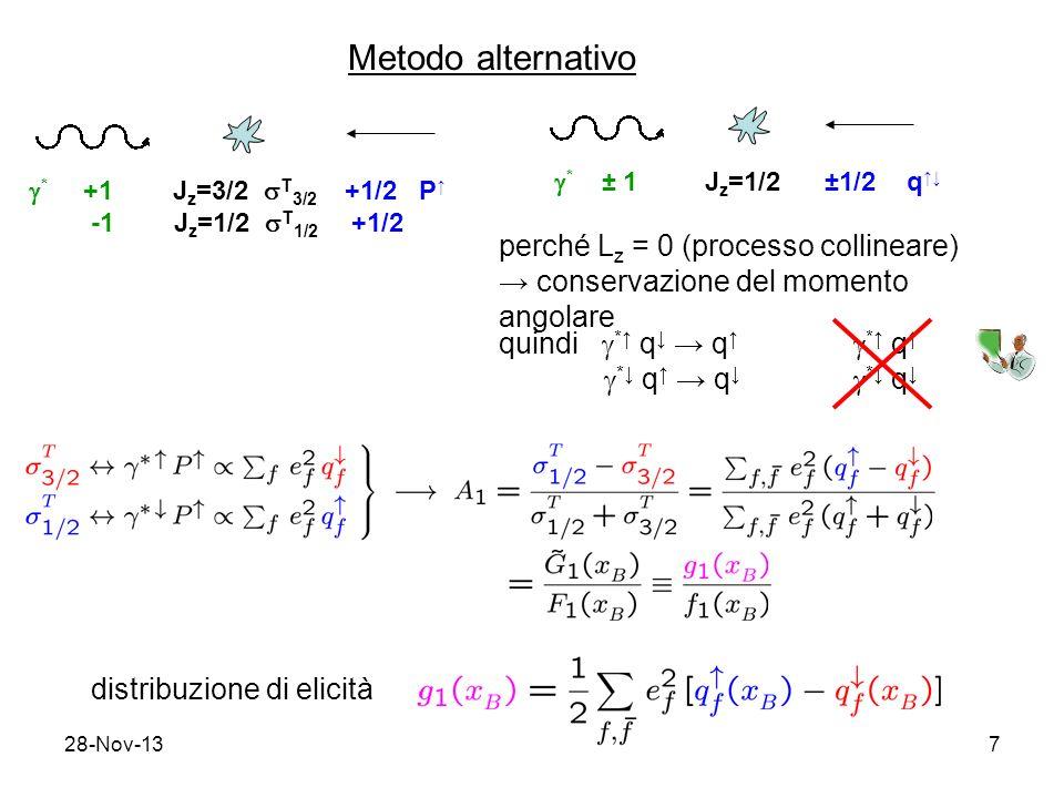 28-Nov-137 Metodo alternativo * +1 J z =3/2 T 3/2 +1/2 P -1 J z =1/2 T 1/2 +1/2 * ± 1 J z =1/2 ±1/2 q perché L z = 0 (processo collineare) conservazione del momento angolare quindi * q q * q q * q distribuzione di elicità