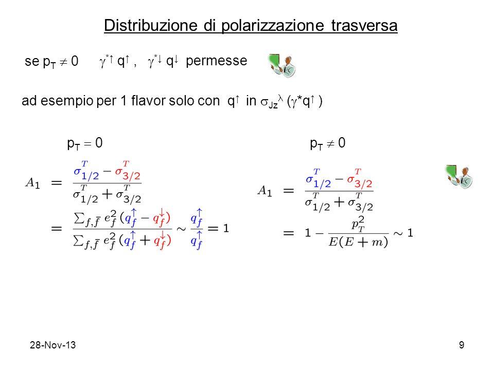 28-Nov-139 Distribuzione di polarizzazione trasversa se p T 0 * q, * q permesse ad esempio per 1 flavor solo con q in Jz ( *q ) p T 0