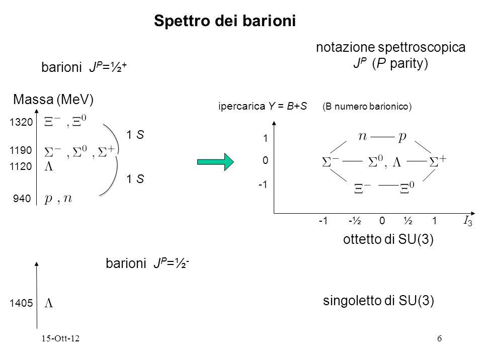 15-Ott-127 notazione spettroscopica J P (P parity) decupletto di SU(3) ipercarica Y = B+S (B numero barionico) Spettro dei barioni barioni J P =3/2 + Massa (MeV) 1230 1380 1530 1670 1 S 1 0 1 S I3I3 -½½01 -2