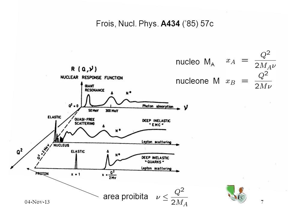 04-Nov-137 Frois, Nucl. Phys. A434 (85) 57c area proibita nucleo M A nucleone M
