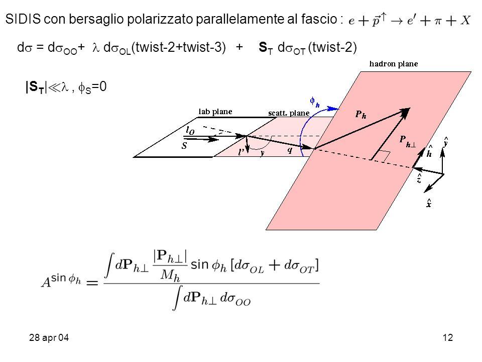 28 apr 0412 d = d OO + d OL (twist-2+twist-3) + S T d OT (twist-2) SIDIS con bersaglio polarizzato parallelamente al fascio : |S T | ¿, S =0