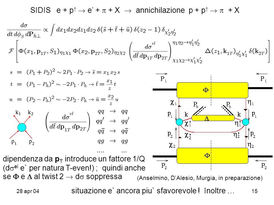28 apr 0415 SIDIS e + p . e + + X . annichilazione p + p .