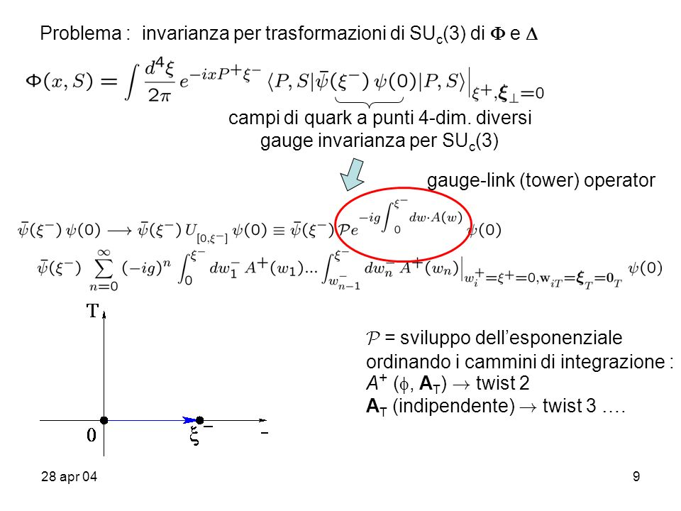 28 apr 049 Problema : invarianza per trasformazioni di SU c (3) di e campi di quark a punti 4-dim.