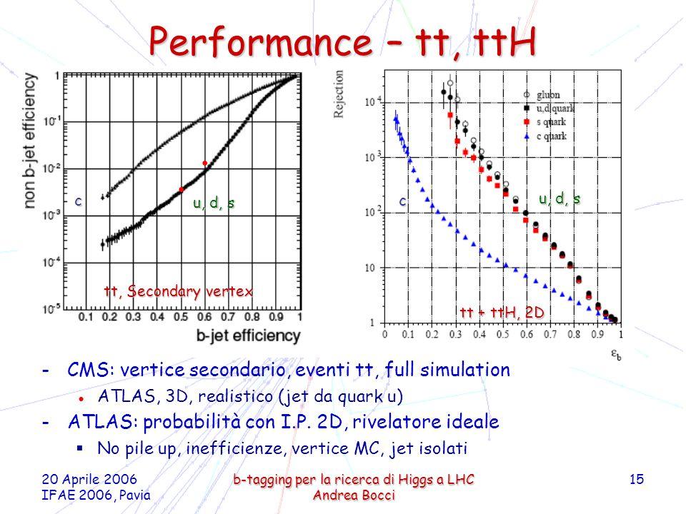 20 Aprile 2006 IFAE 2006, Pavia b-tagging per la ricerca di Higgs a LHC Andrea Bocci 15 Performance – tt, ttH -CMS: vertice secondario, eventi tt, ful