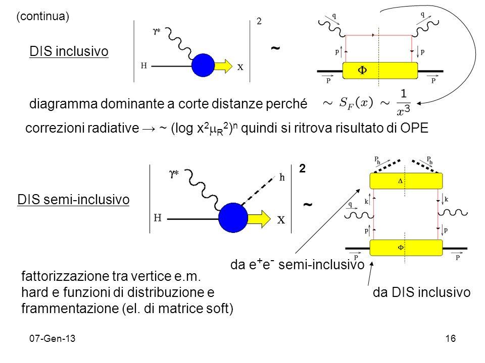 07-Gen-1316 DIS inclusivo diagramma dominante a corte distanze perché correzioni radiative ~ (log x 2 R 2 ) n quindi si ritrova risultato di OPE ~ (continua) DIS semi-inclusivo ~ da DIS inclusivo da e + e - semi-inclusivo fattorizzazione tra vertice e.m.