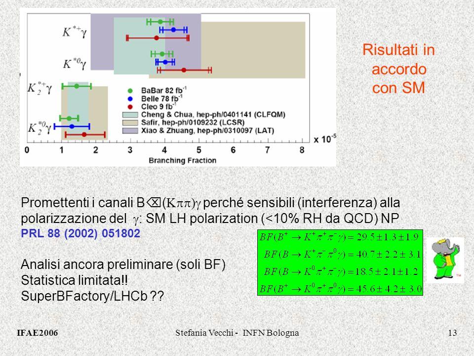 IFAE2006Stefania Vecchi - INFN Bologna13 Promettenti i canali B ( K ) perché sensibili (interferenza) alla polarizzazione del : SM LH polarization (<10% RH da QCD) NP PRL 88 (2002) 051802 Analisi ancora preliminare (soli BF) Statistica limitata!.
