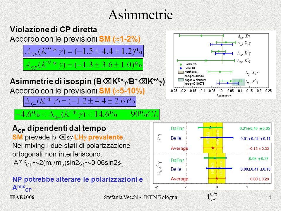 IFAE2006Stefania Vecchi - INFN Bologna14 Asimmetrie Violazione di CP diretta Accordo con le previsioni SM ( 1-2%) Asimmetrie di isospin (B K 0 * / B + K + * ) Accordo con le previsioni SM ( 5-10%) A CP dipendenti dal tempo SM prevede b s LH prevalente.