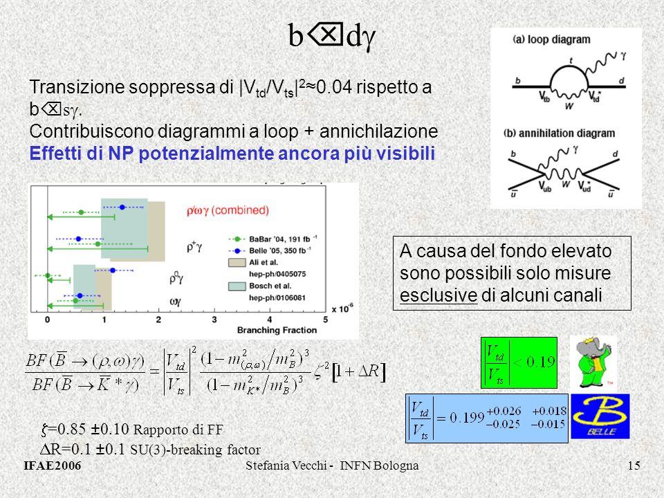 IFAE2006Stefania Vecchi - INFN Bologna15 b d A causa del fondo elevato sono possibili solo misure esclusive di alcuni canali Transizione soppressa di |V td /V ts | 2 0.04 rispetto a b s Contribuiscono diagrammi a loop + annichilazione Effetti di NP potenzialmente ancora più visibili =0.85 ±0.10 Rapporto di FF R=0.1 ±0.1 SU(3)-breaking factor