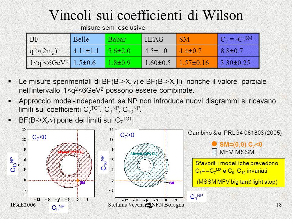 IFAE2006Stefania Vecchi - INFN Bologna18 Le misure sperimentali di BF(B->X s ) e BF(B->X s ll) nonché il valore parziale nellintervallo 1<q 2 <6GeV 2 possono essere combinate.