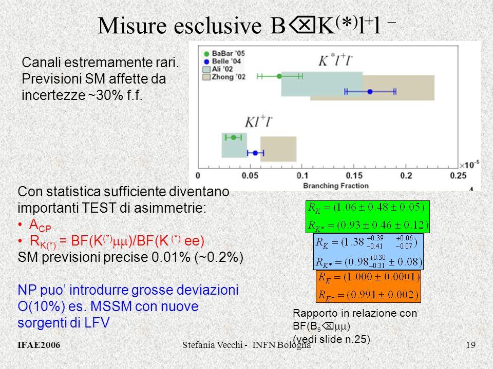 IFAE2006Stefania Vecchi - INFN Bologna19 Misure esclusive B K ( * ) l + l – Canali estremamente rari.