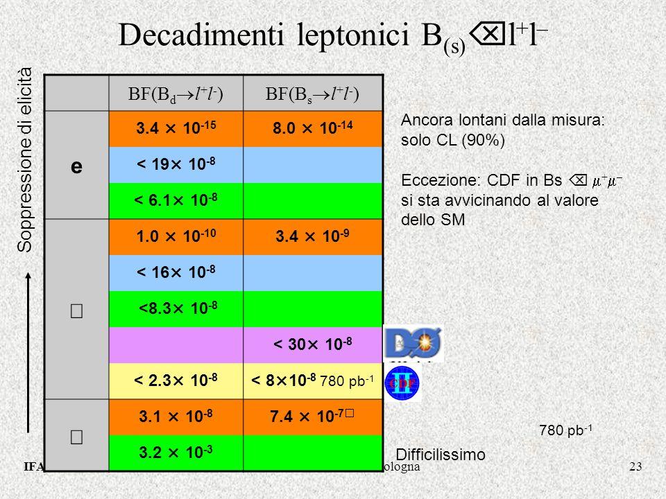 IFAE2006Stefania Vecchi - INFN Bologna23 Decadimenti leptonici B (s) l + l – Soppressione di elicità 780 pb -1 BF(B d l + l - )BF(B s l + l - ) e 3.4 × 10 -15 8.0 × 10 -14 < 19× 10 -8 < 6.1× 10 -8 1.0 × 10 -10 3.4 × 10 -9 < 16× 10 -8 <8.3× 10 -8 < 30× 10 -8 < 2.3× 10 -8 < 8×10 -8 780 pb -1 3.1 × 10 -8 7.4 × 10 -7 3.2 × 10 -3 Difficilissimo Ancora lontani dalla misura: solo CL (90%) Eccezione: CDF in Bs + – si sta avvicinando al valore dello SM
