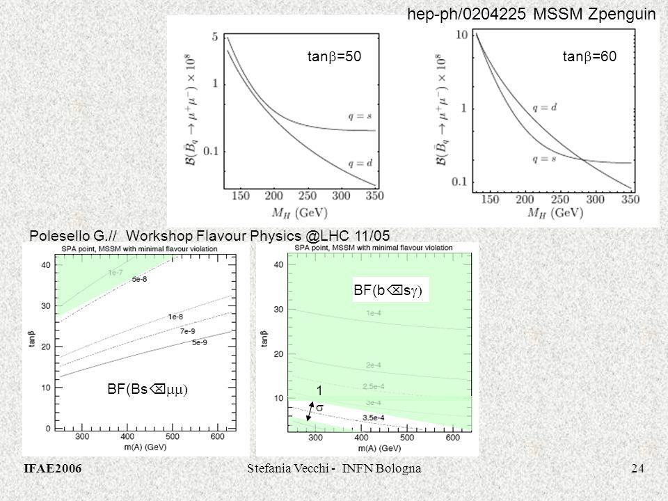 IFAE2006Stefania Vecchi - INFN Bologna24 BF(Bs BF(b s Polesello G.// Workshop Flavour Physics @LHC 11/05 1 tan =50tan =60 hep-ph/0204225 MSSM Zpenguin