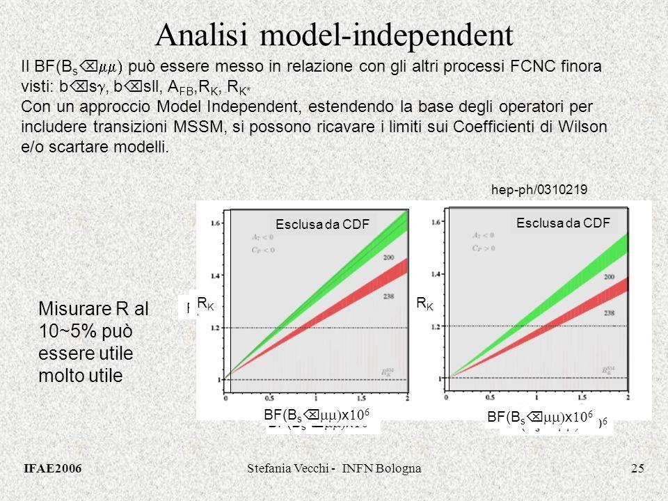 IFAE2006Stefania Vecchi - INFN Bologna25 R K* BF(B s x Esclusa da CDF R K* Analisi model-independent Il BF(B s può essere messo in relazione con gli altri processi FCNC finora visti: b s, b sll, A FB,R K, R K* Con un approccio Model Independent, estendendo la base degli operatori per includere transizioni MSSM, si possono ricavare i limiti sui Coefficienti di Wilson e/o scartare modelli.