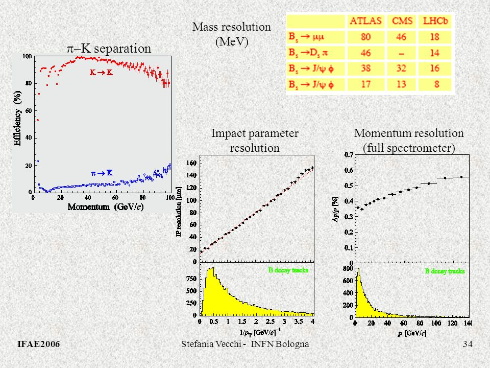 IFAE2006Stefania Vecchi - INFN Bologna34 Impact parameter resolution Momentum resolution (full spectrometer) –K separation Mass resolution (MeV)