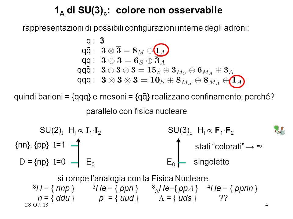 28-Ott-134 1 A di SU(3) c : colore non osservabile rappresentazioni di possibili configurazioni interne degli adroni: q : 3 qq : qqq : - - quindi barioni = {qqq} e mesoni = {qq} realizzano confinamento; perché.