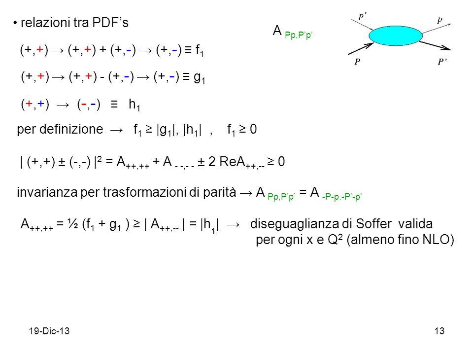 19-Dic-1313 relazioni tra PDFs per definizione f 1 |g 1 |, |h 1 |, f 1 0 A ++,++ = ½ (f 1 + g 1 ) | A ++,-- | = |h 1 | diseguaglianza di Soffer valida per ogni x e Q 2 (almeno fino NLO) A Pp,Pp invarianza per trasformazioni di parità A Pp,Pp = A -P-p.-P-p (+,+) (+,+) + (+, - ) (+, - ) f 1 (+,+) ( -, - ) h 1 (+,+) (+,+) - (+, - ) (+, - ) g 1 | (+,+) ± (-,-) | 2 = A ++,++ + A - -,- - ± 2 ReA ++,-- 0
