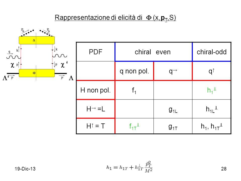 19-Dic-1328 Rappresentazione di elicità di (x,p T,S) PDFchiralevenchiral-odd q non pol.q q H non pol.f1f1 h 1 H =Lg 1L h 1L H = Tf 1T g 1T h 1, h 1T