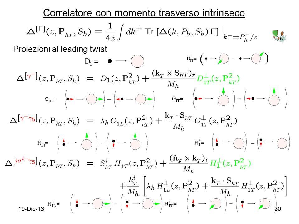 19-Dic-1330 Correlatore con momento trasverso intrinseco Proiezioni al leading twist z z