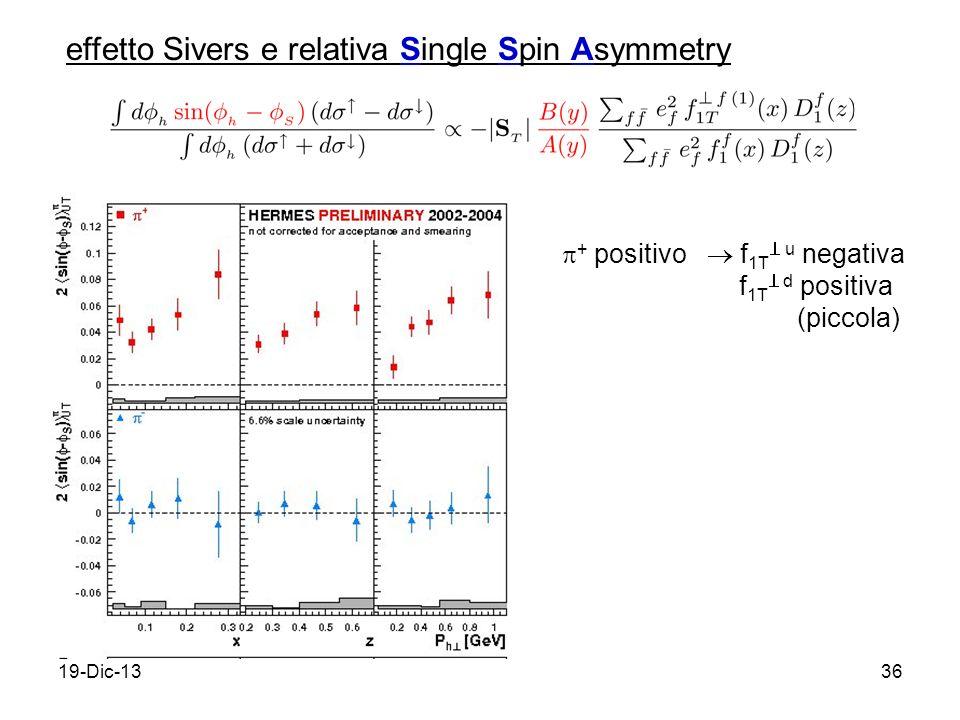 19-Dic-1336 effetto Sivers e relativa Single Spin Asymmetry + positivo f 1T u negativa f 1T d positiva (piccola)