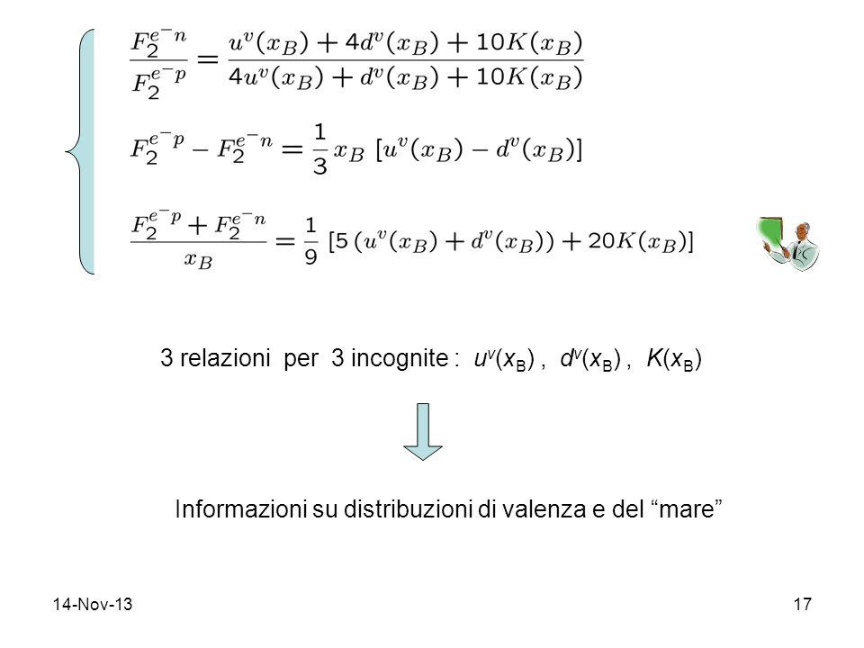 14-Nov-1317 3 relazioni per 3 incognite : u v (x B ), d v (x B ), K(x B ) Informazioni su distribuzioni di valenza e del mare