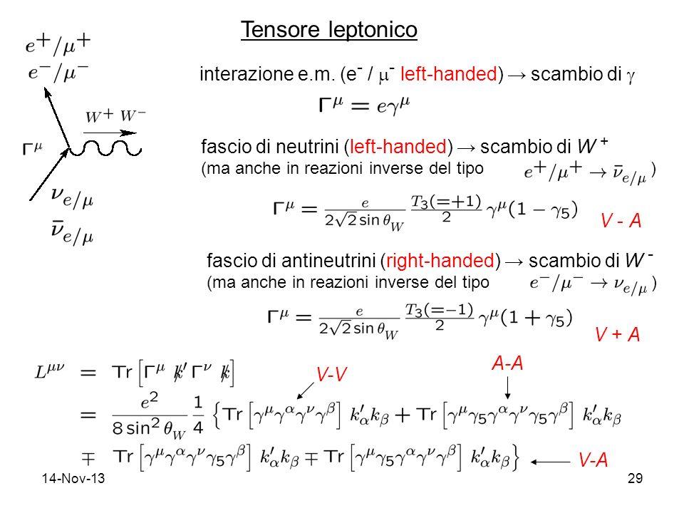 14-Nov-1329 Tensore leptonico fascio di neutrini (left-handed) scambio di W + (ma anche in reazioni inverse del tipo ) V - A fascio di antineutrini (right-handed) scambio di W - (ma anche in reazioni inverse del tipo ) V + A interazione e.m.