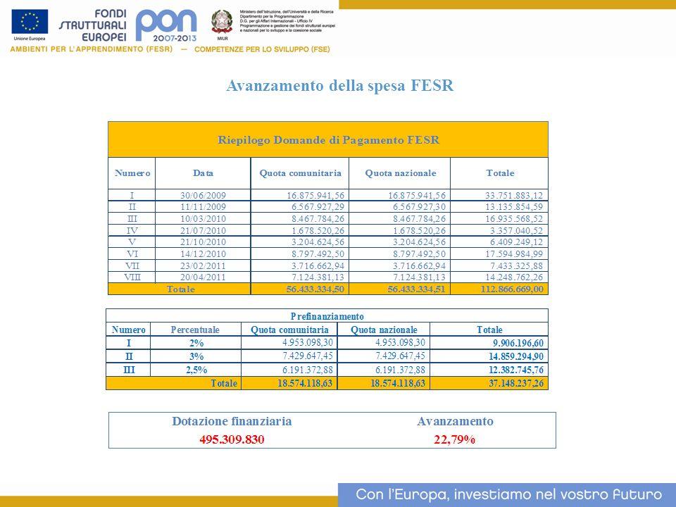 Avanzamento della spesa FESR