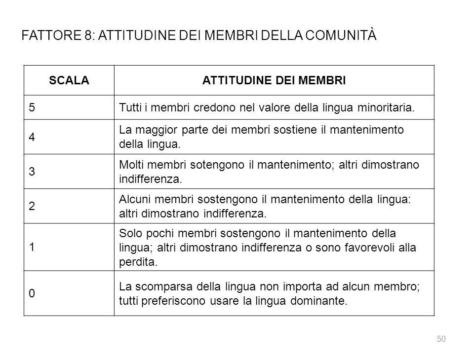 SCALAATTITUDINE DEI MEMBRI 5Tutti i membri credono nel valore della lingua minoritaria. 4 La maggior parte dei membri sostiene il mantenimento della l