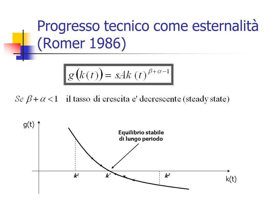 Progresso tecnico come esternalità (Romer 1986) k*k* k1k1 k2k2 k(t) g(t) Equilibrio stabile di lungo periodo