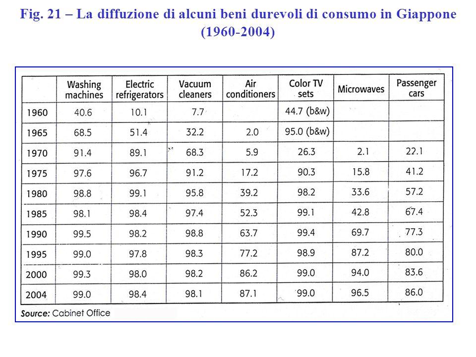 Fig. 21 – La diffuzione di alcuni beni durevoli di consumo in Giappone (1960-2004)