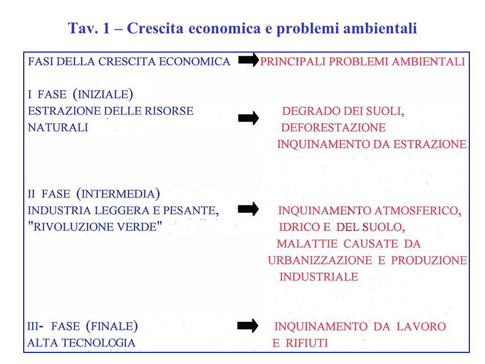 Tav. 1 – Crescita economica e problemi ambientali